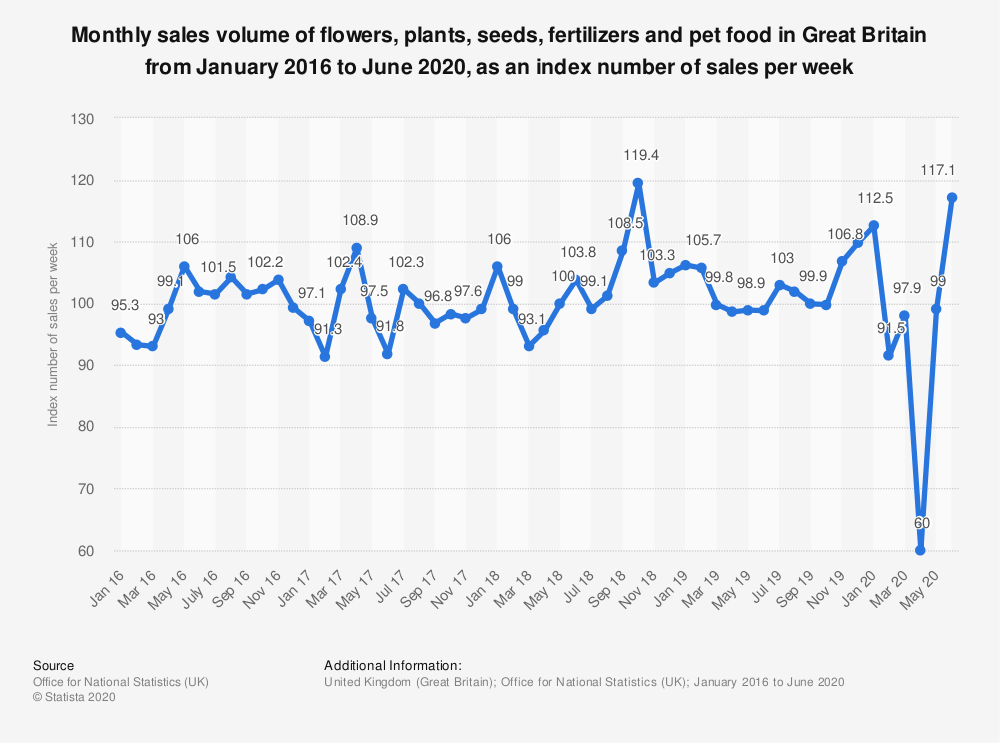 Statistic: Monthly sales volume of flowers, plants, seeds, fertilizers and pet food in Great Britain from January 2016 to September 2019, as an index number of sales per week   Statista