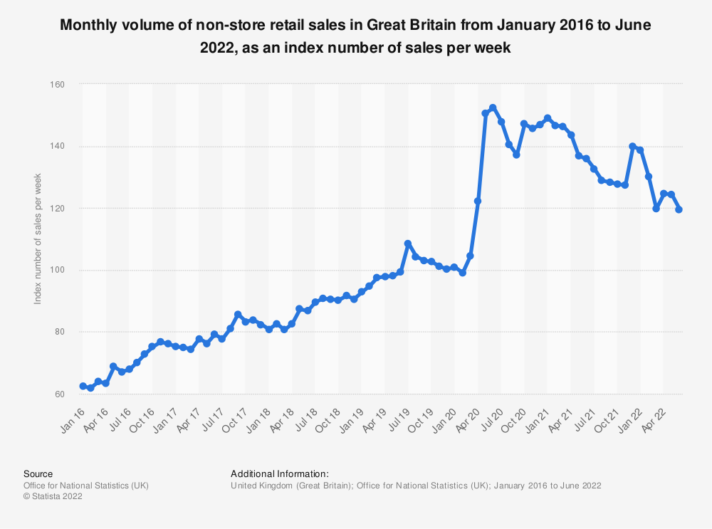 Statistic: Monthly volume of non-store retail sales in Great Britain from January 2016 to September 2019, as an index number of sales per week | Statista