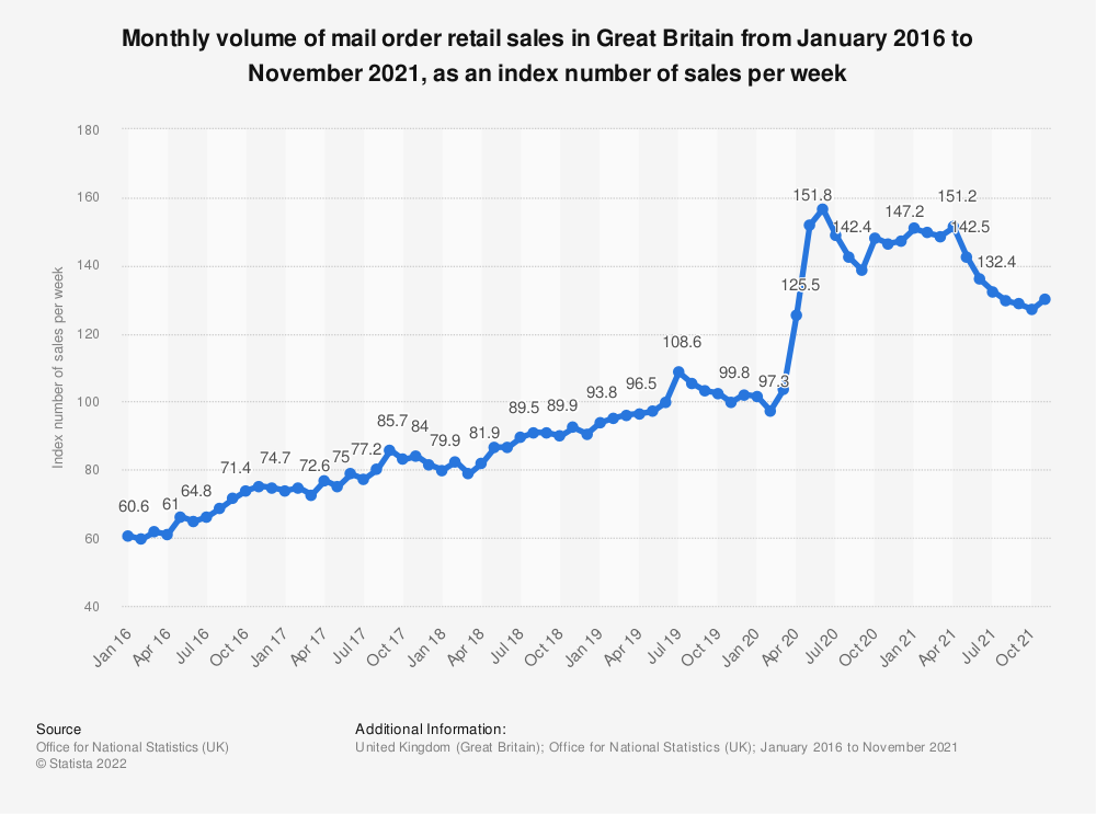 Statistic: Monthly volume of mail order retail sales in Great Britain from January 2016 to September 2019, as an index number of sales per week | Statista