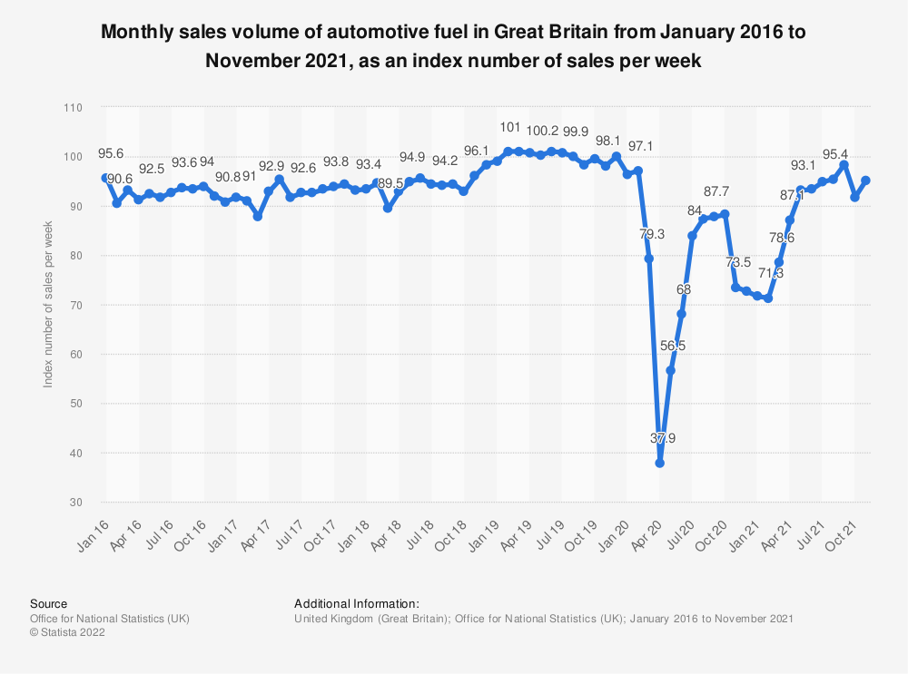 Statistic: Monthly sales volume of automotive fuel in Great Britain from January 2016 to November 2020, as an index number of sales per week | Statista