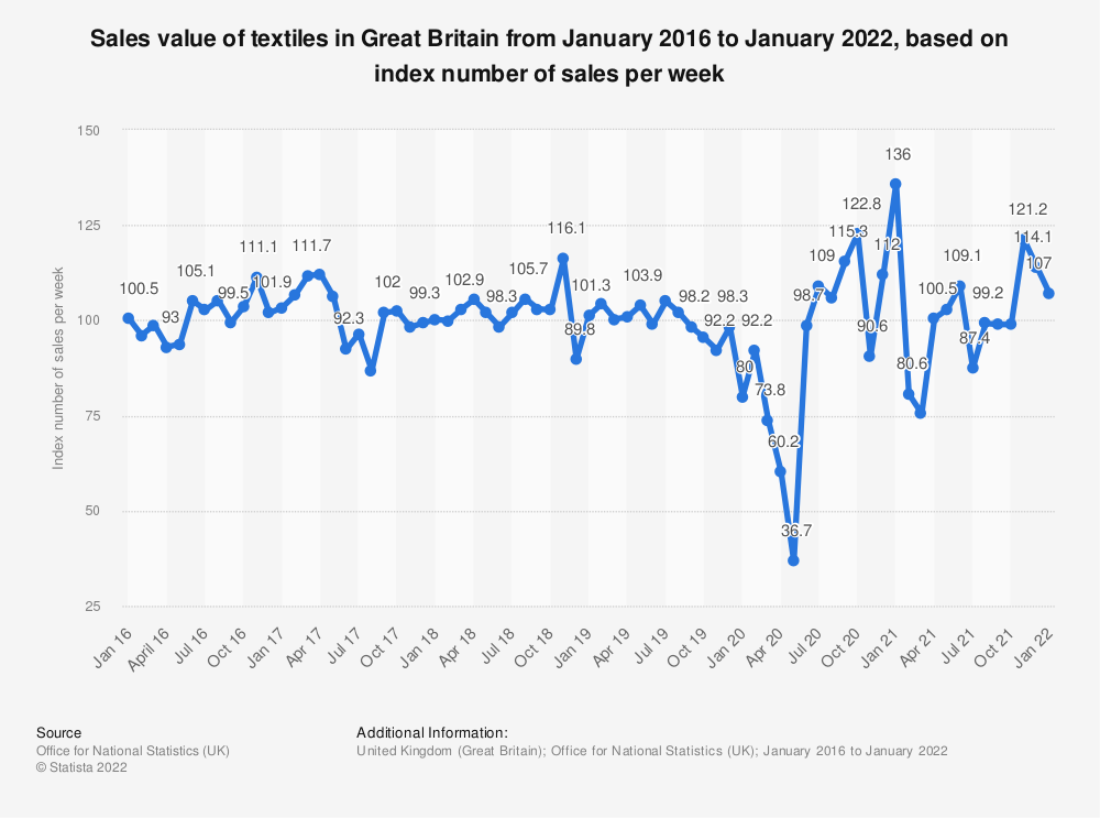 Statistic: Sales value of textiles in Great Britain from January 2016 to September 2019, based on index number of sales per week | Statista