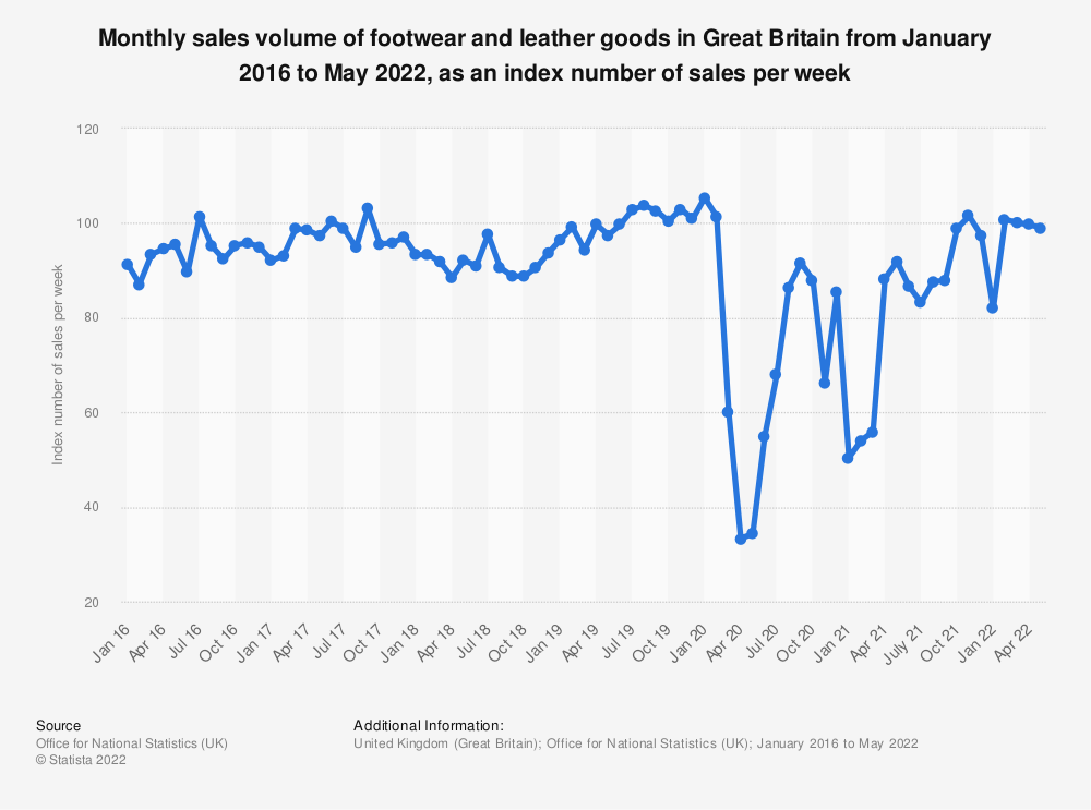 Statistic: Monthly sales volume of footwear and leather goods in Great Britain from January 2016 to June 2020, as an index number of sales per week | Statista