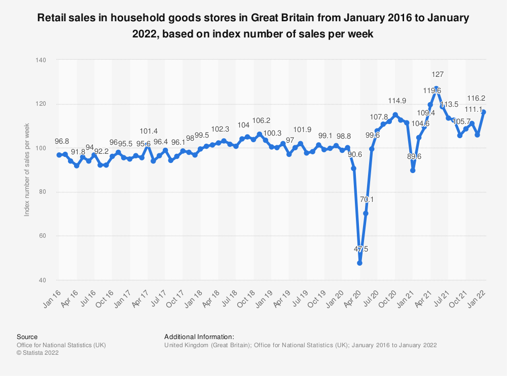 Statistic: Retail sales in household goods stores in Great Britain from January 2016 to July 2021, based on index number of sales per week | Statista