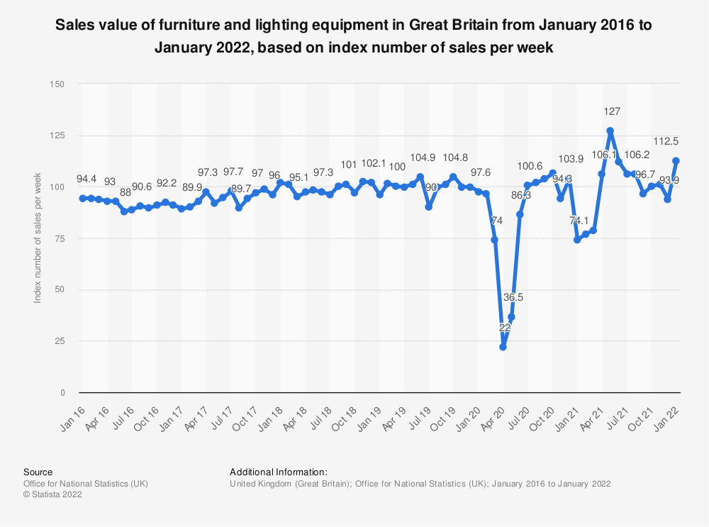 Statistic: Sales value of furniture and lighting equipment in Great Britain from January 2016 to August 2018, based on index number of sales per week* | Statista