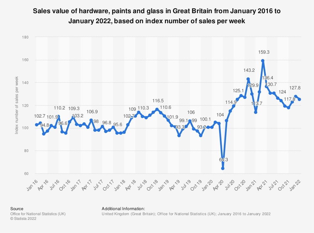 Statistic: Sales value of hardware, paints and glass in Great Britain from January 2016 to July 2020, based on index number of sales per week* | Statista