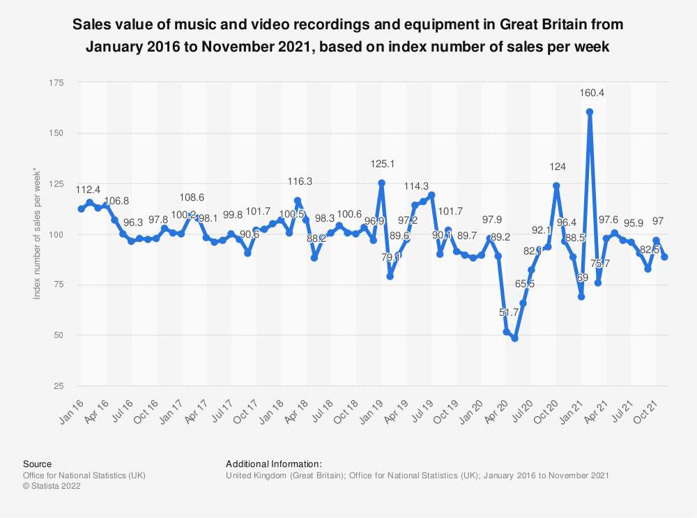 Statistic: Sales value of music and video recordings and equipment in Great Britain from January 2016 to August 2018, based on index number of sales per week* | Statista