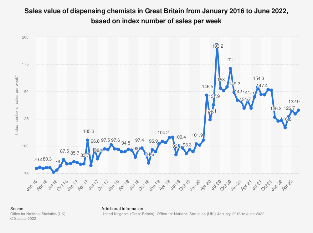 Statistic: Sales value of dispensing chemists in Great Britain from January 2016 to March 2019, based on index number of sales per week* | Statista
