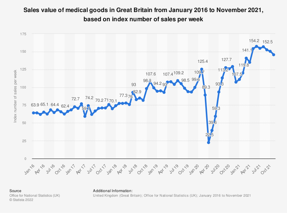 Statistic: Sales value of medical goods in Great Britain from January 2016 to November 2020, based on index number of sales per week | Statista