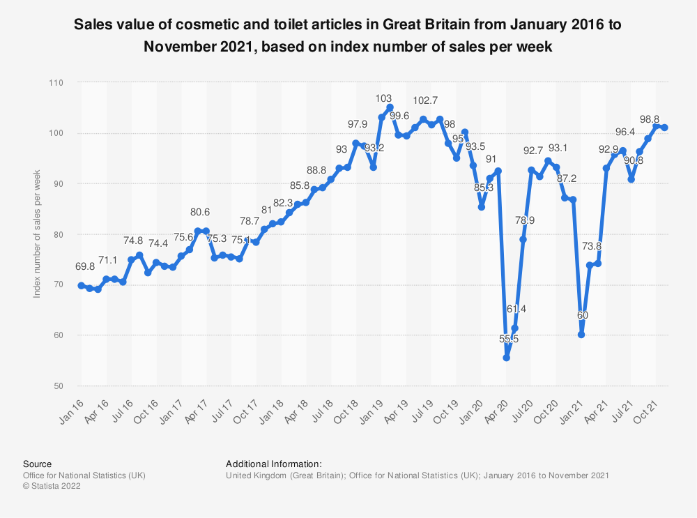 Statistic: Sales value of cosmetic and toilet articles in Great Britain from January 2016 to March 2019, based on index number of sales per week* | Statista