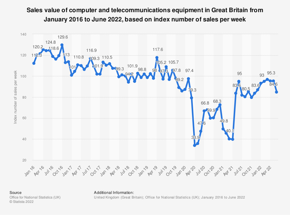 Statistic: Sales value of computer and telecommunications equipment in Great Britain from January 2016 to September 2019, based on index number of sales per week* | Statista