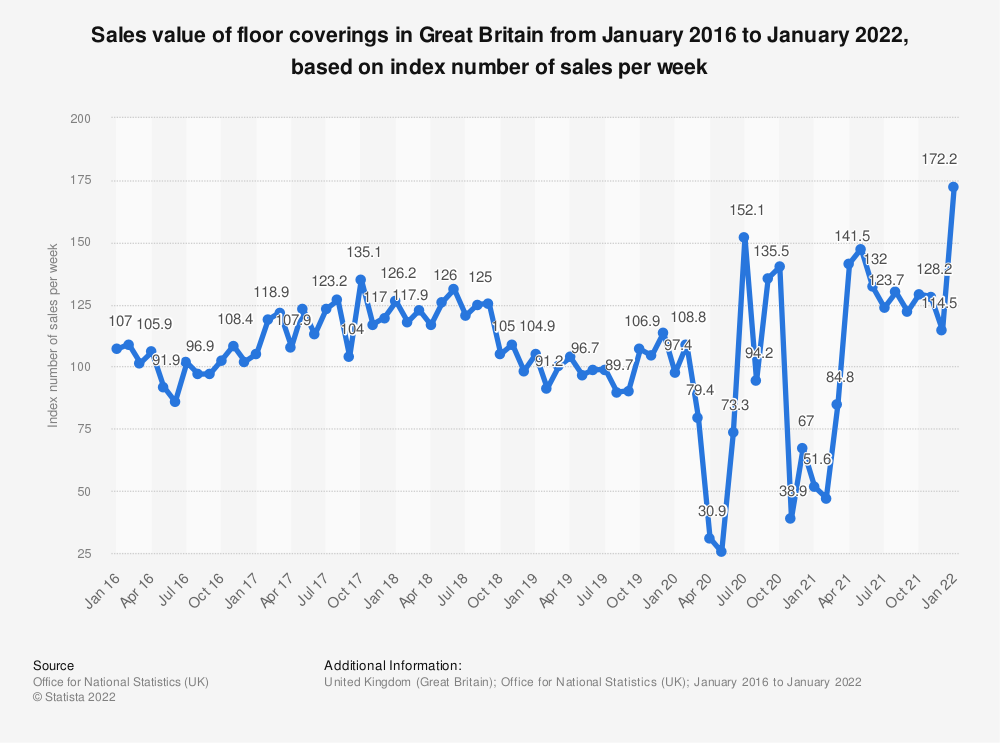 Statistic: Sales value of floor coverings in Great Britain from January 2016 to September 2019, based on index number of sales per week* | Statista