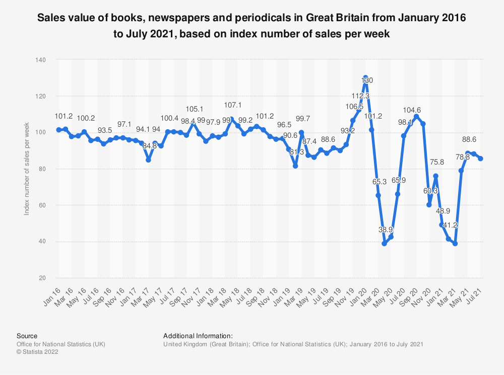 Statistic: Sales value of books, newspapers and periodicals in Great Britain from January 2016 to September 2019, based on index number of sales per week* | Statista