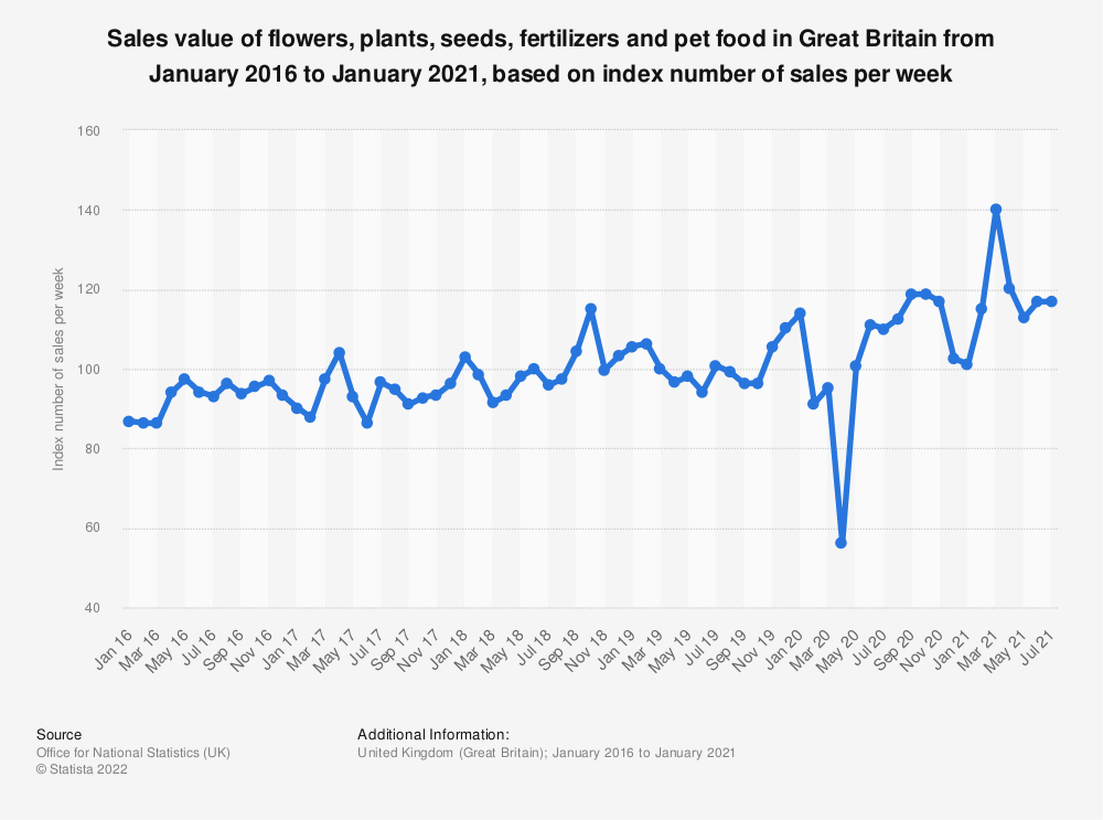 Statistic: Sales value of flowers, plants, seeds, fertilizers and pet food in Great Britain from January 2016 to March 2019, based on index number of sales per week* | Statista