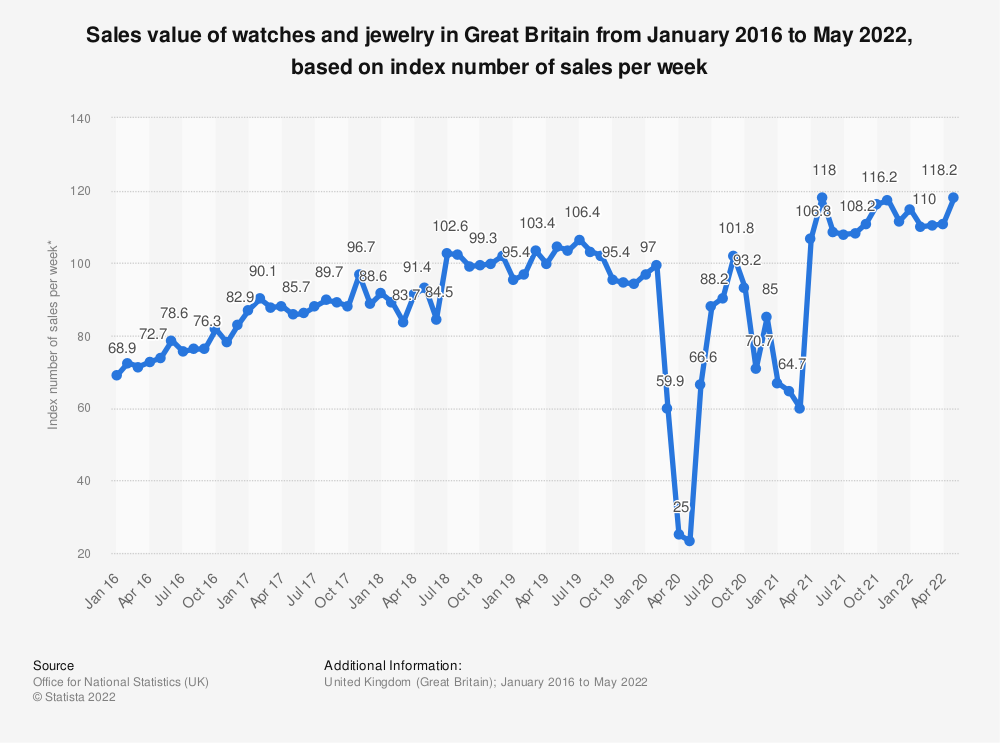 Statistic: Sales value of watches and jewelry in Great Britain from January 2016 to July 2020, based on index number of sales per week* | Statista