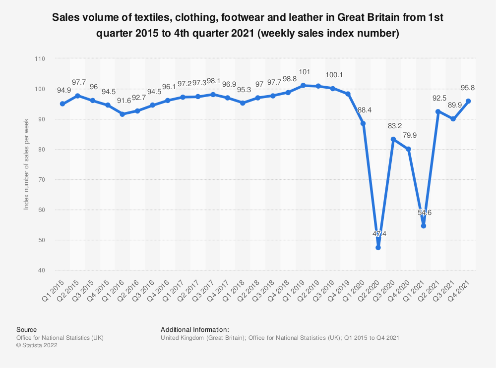 Statistic: Sales volume of textiles, clothing, footwear and leather in Great Britain from 1st quarter 2015 to 4th quarter 2019 (weekly sales index number) | Statista