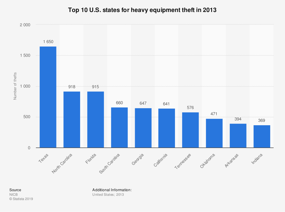Statistic: Top 10 U.S. states for heavy equipment theft in 2013 | Statista