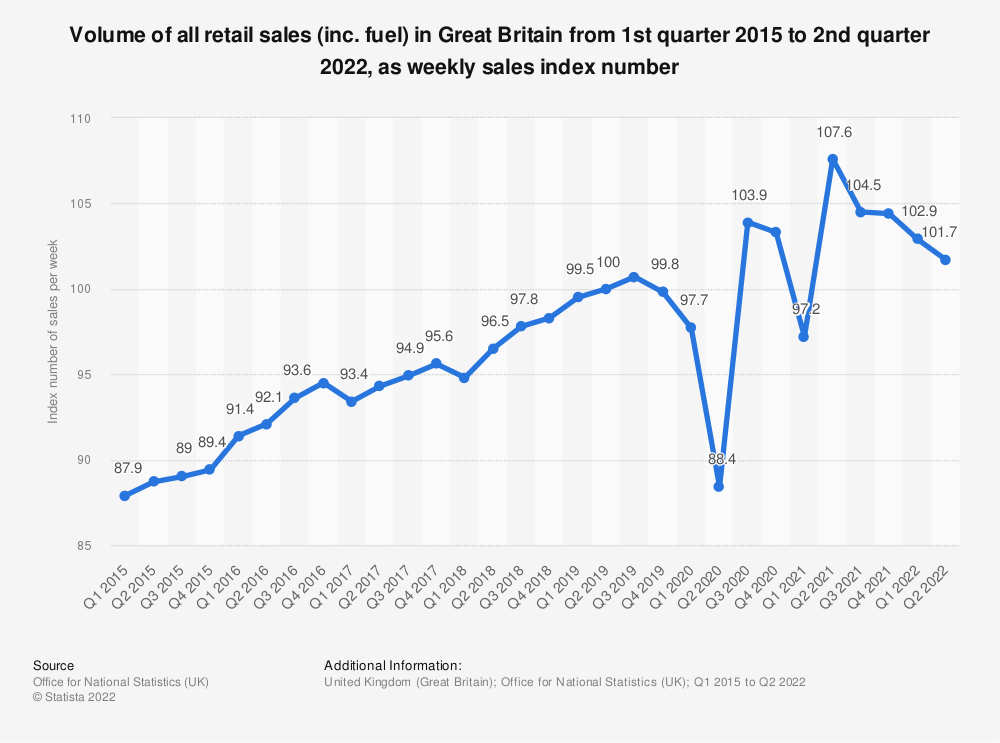 Statistic: Volume of all retail sales (inc. fuel) in Great Britain from 1st quarter 2015 to 1st quarter 2019, as weekly sales index number | Statista
