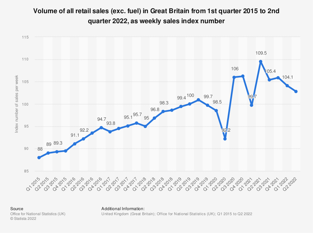 Statistic: Volume of all retail sales (exc. fuel) in Great Britain from 1st quarter 2015 to 4th quarter 2019, as weekly sales index number | Statista
