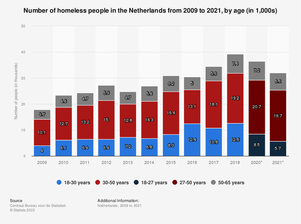 Statistic: Number of homeless people in the Netherlands from 2009 to 2018, by age (in 1,000s) | Statista