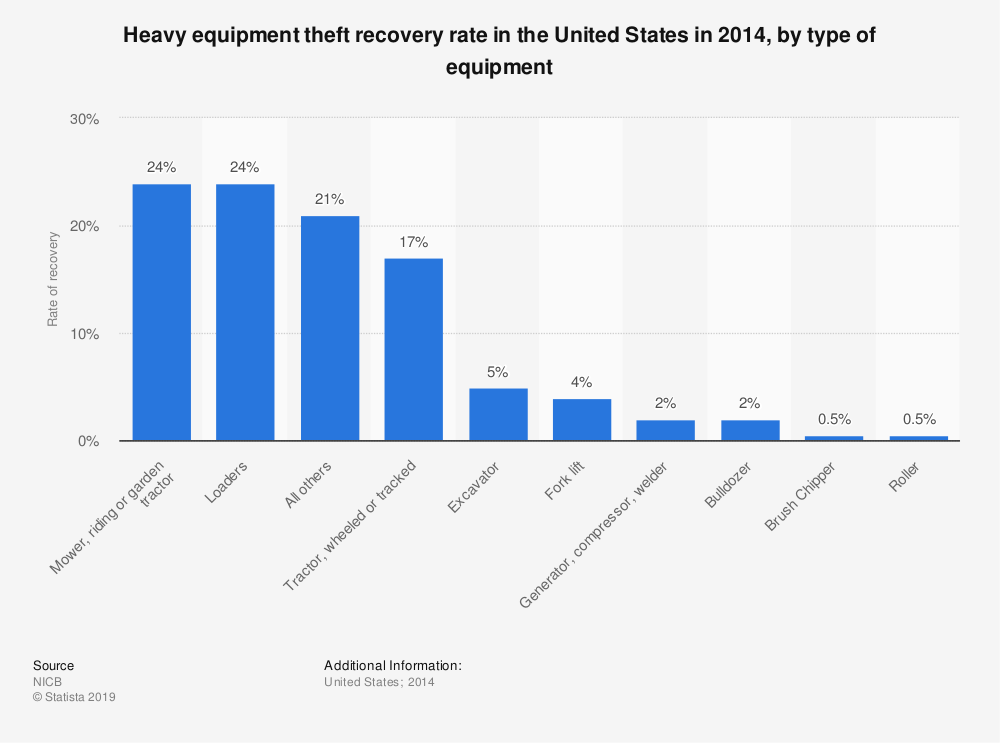 Statistic: Heavy equipment theft recovery rate in the United States in 2014, by type of equipment | Statista