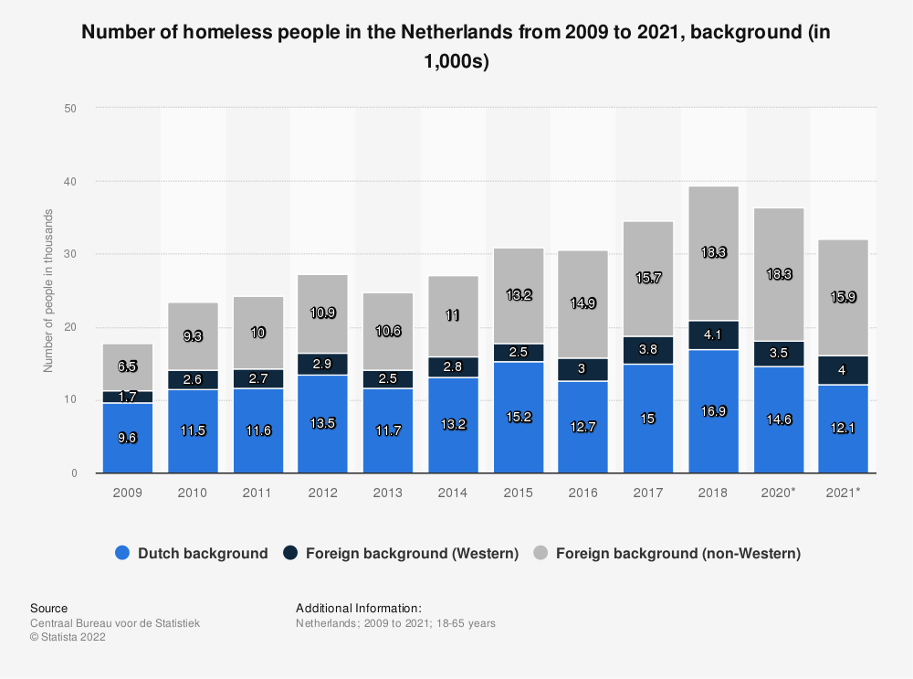 Statistic: Number of homeless people in the Netherlands from 2009 to 2018, background (in 1,000s) | Statista