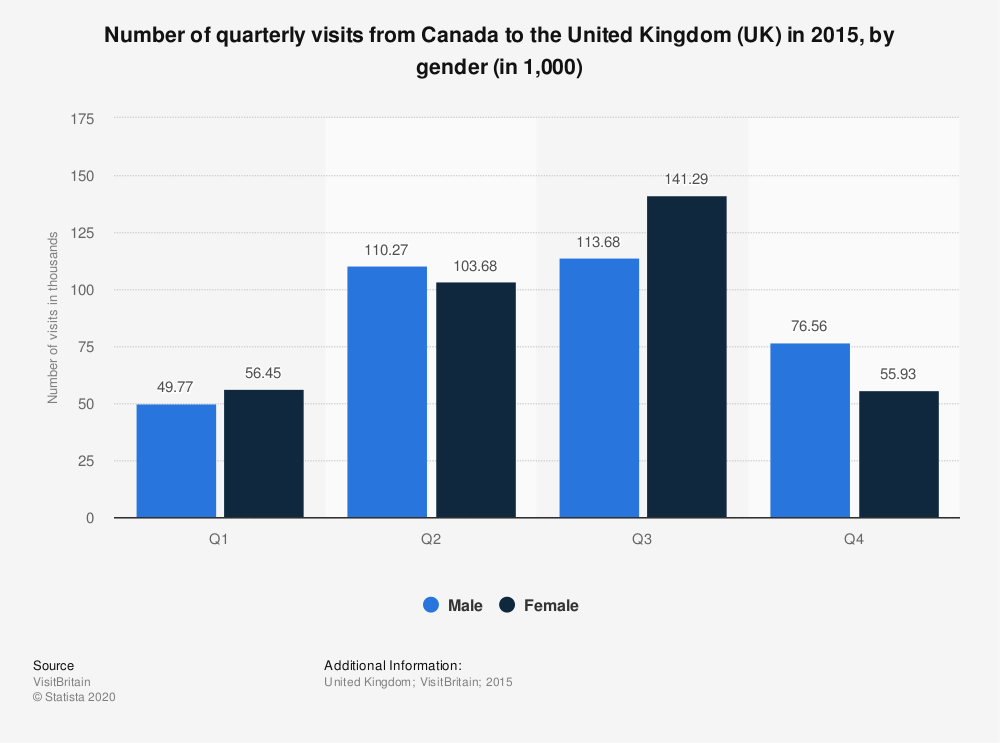 Statistic: Number of quarterly visits from Canada to the United Kingdom (UK) in 2015, by gender (in 1,000) | Statista