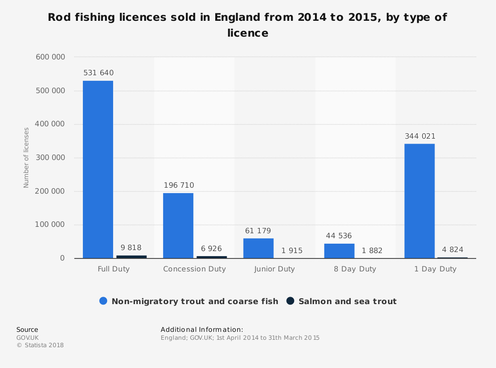 Statistic: Rod fishing licences sold in England from 2014 to 2015, by type of licence | Statista