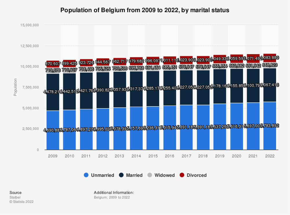 Statistic: Population of Belgium from 2008 to 2018, by marital status | Statista