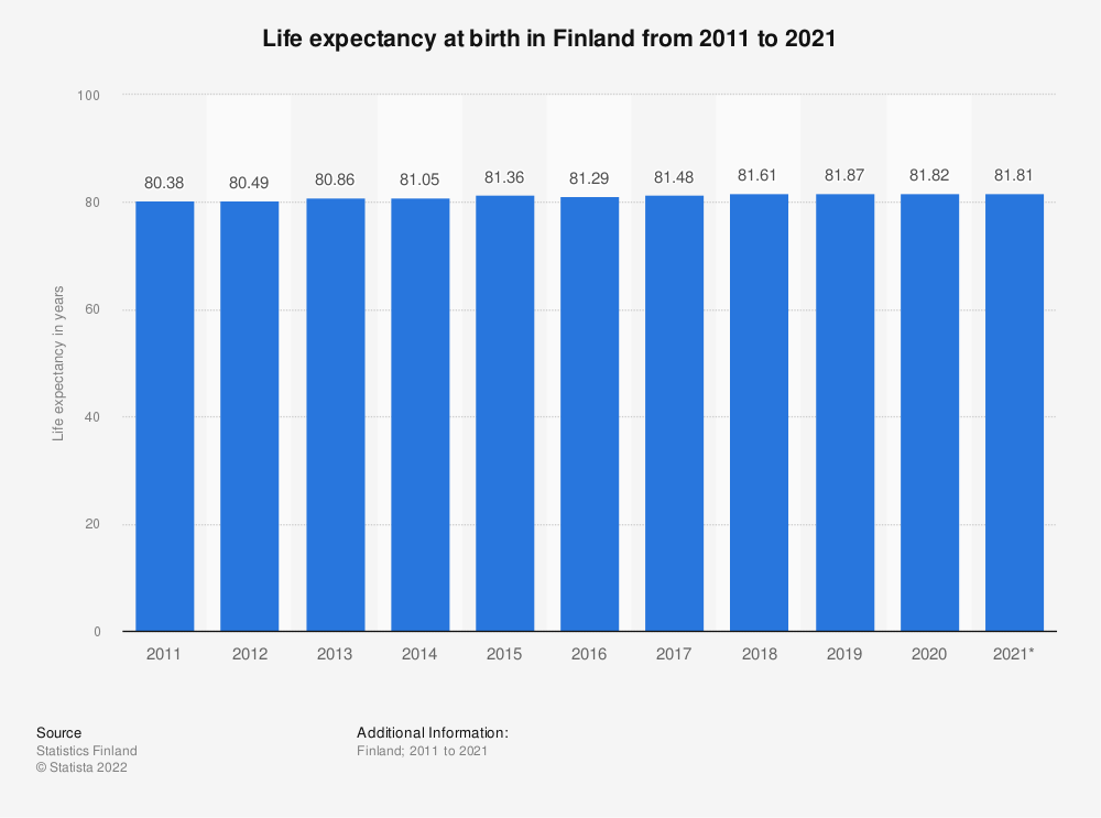 Statistic: Life expectancy at birth in Finland from 2008 to 2018 | Statista
