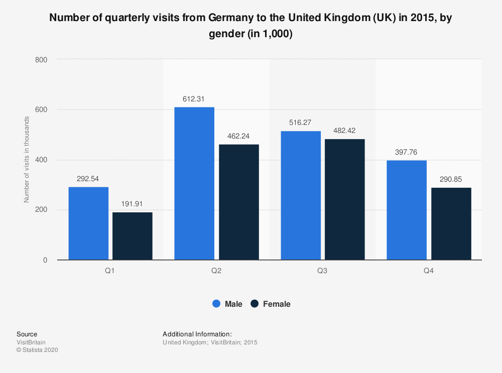 Statistic: Number of quarterly visits from Germany to the United Kingdom (UK) in 2015, by gender (in 1,000) | Statista