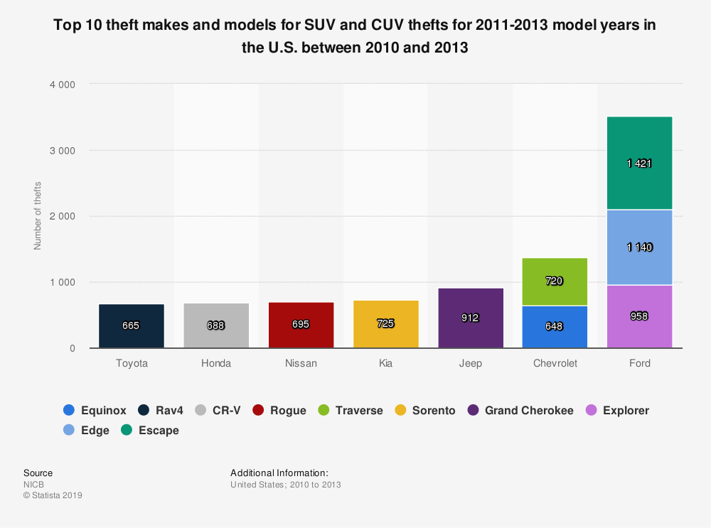 Statistic: Top 10 theft makes and models for SUV and CUV thefts for 2011-2013 model years in the U.S. between 2010 and 2013 | Statista