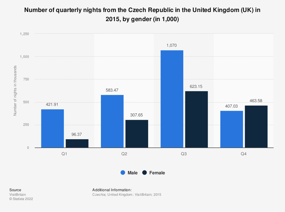 Statistic: Number of quarterly nights from the Czech Republic in the United Kingdom (UK) in 2015, by gender (in 1,000) | Statista