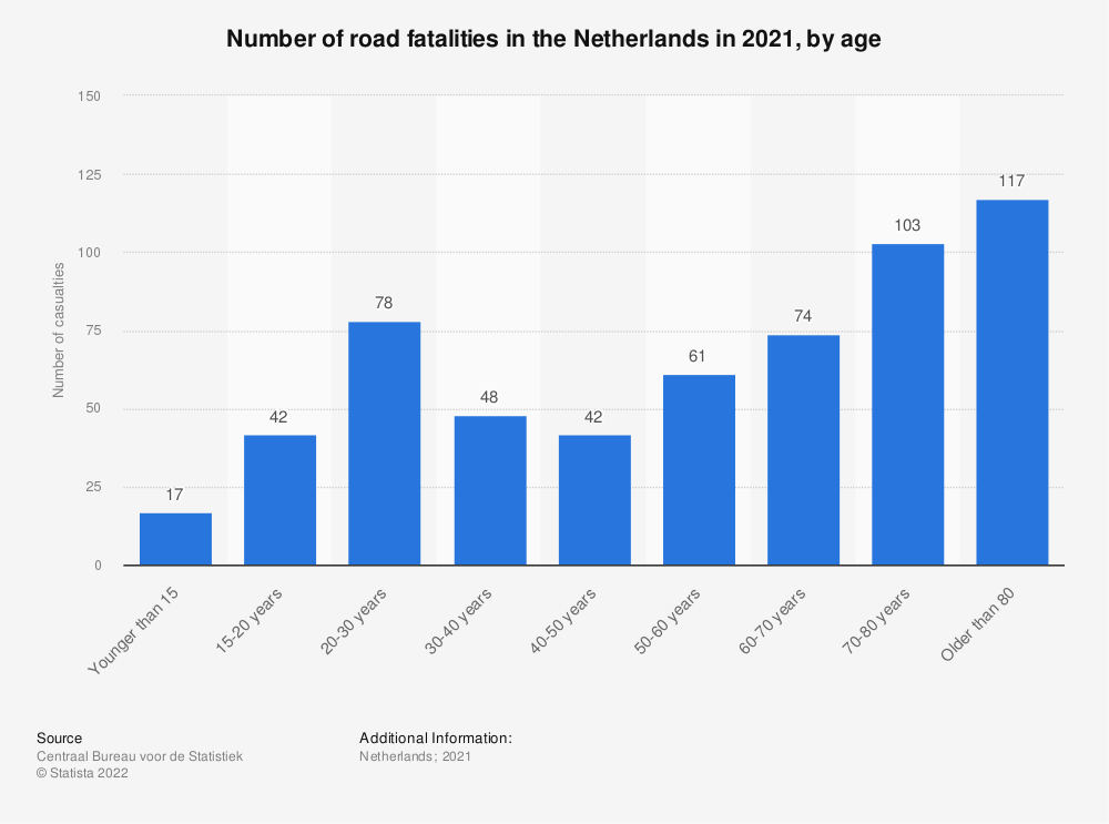 Statistic: Number of road fatalities in the Netherlands in 2018, by age  | Statista