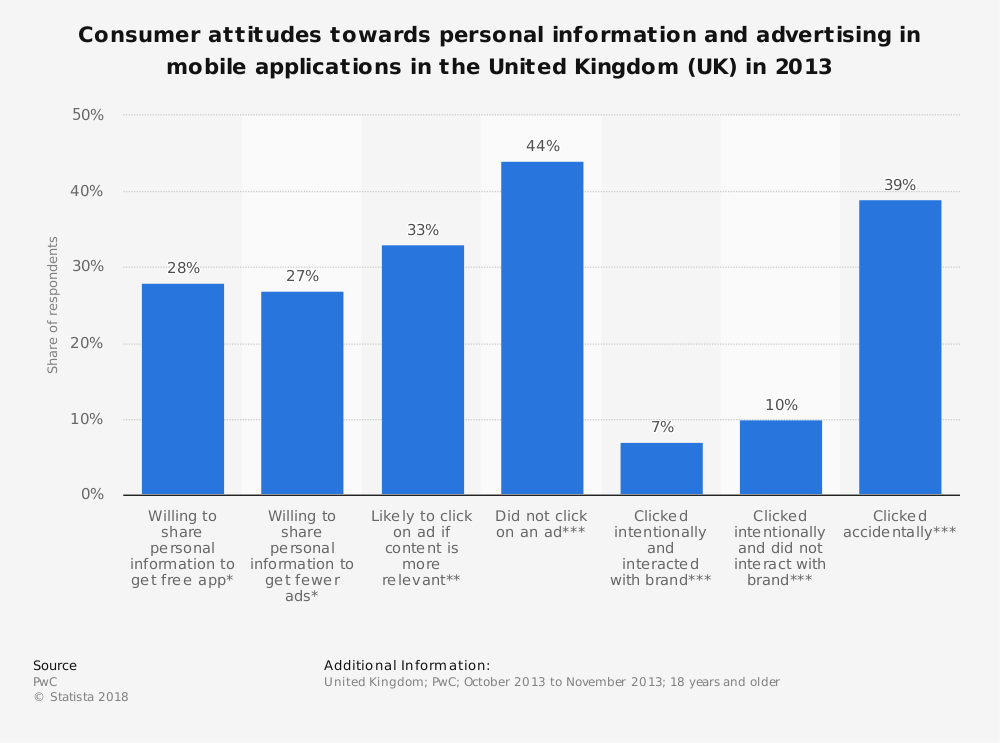 Statistic: Consumer attitudes towards personal information and advertising in mobile applications in the United Kingdom (UK) in 2013 | Statista
