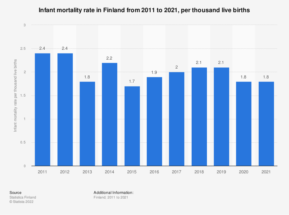 Statistic: Infant mortality rate in Finland from 2009 to 2019, per thousand live births | Statista