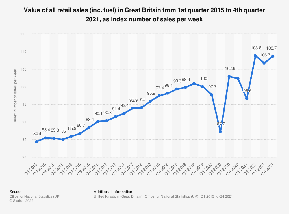Statistic: Value of all retail sales (inc. fuel) in Great Britain from 1st quarter 2014 to 1st quarter 2019, as index number of sales per week | Statista
