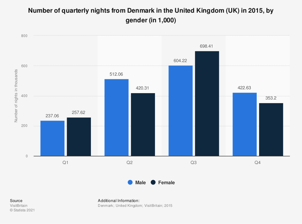 Statistic: Number of quarterly nights from Denmark in the United Kingdom (UK) in 2015, by gender (in 1,000)   Statista