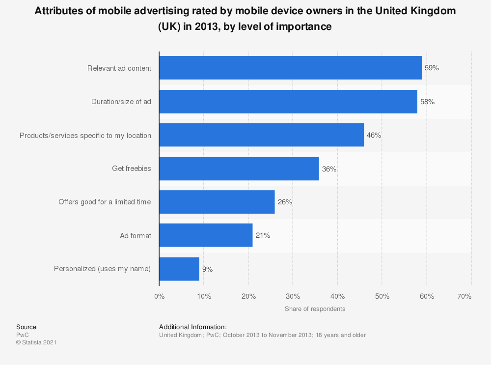 Statistic: Attributes of mobile advertising rated by mobile device owners in the United Kingdom (UK) in 2013, by level of importance | Statista