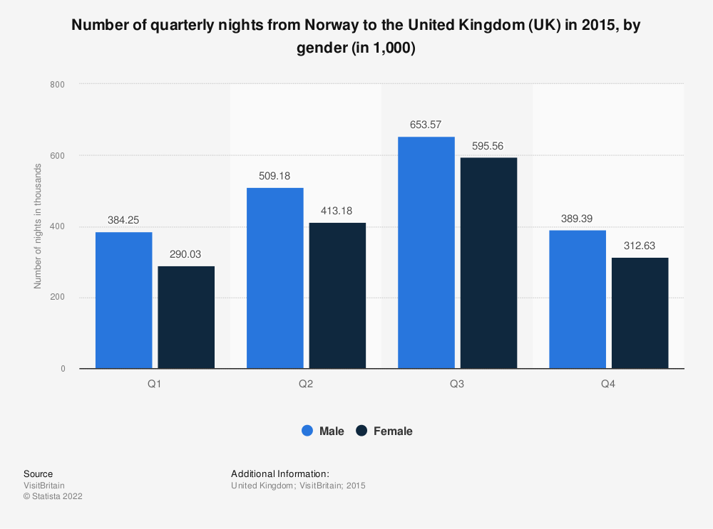 Statistic: Number of quarterly nights from Norway to the United Kingdom (UK) in 2015, by gender (in 1,000) | Statista