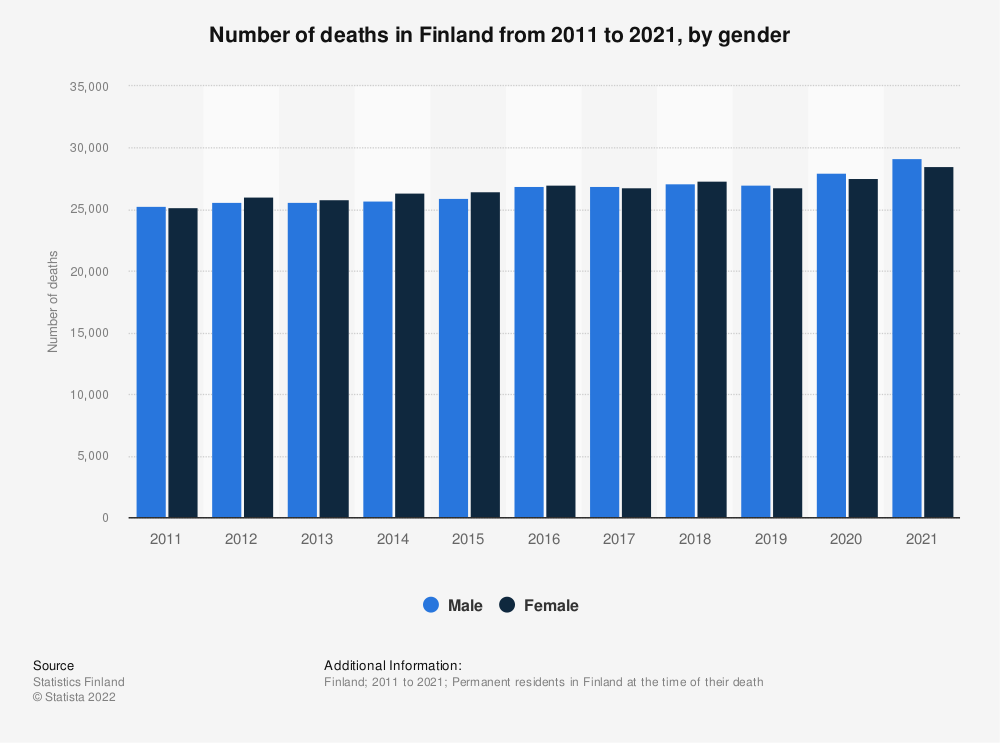Statistic: Number of deaths in Finland from 2008 to 2018, by gender | Statista