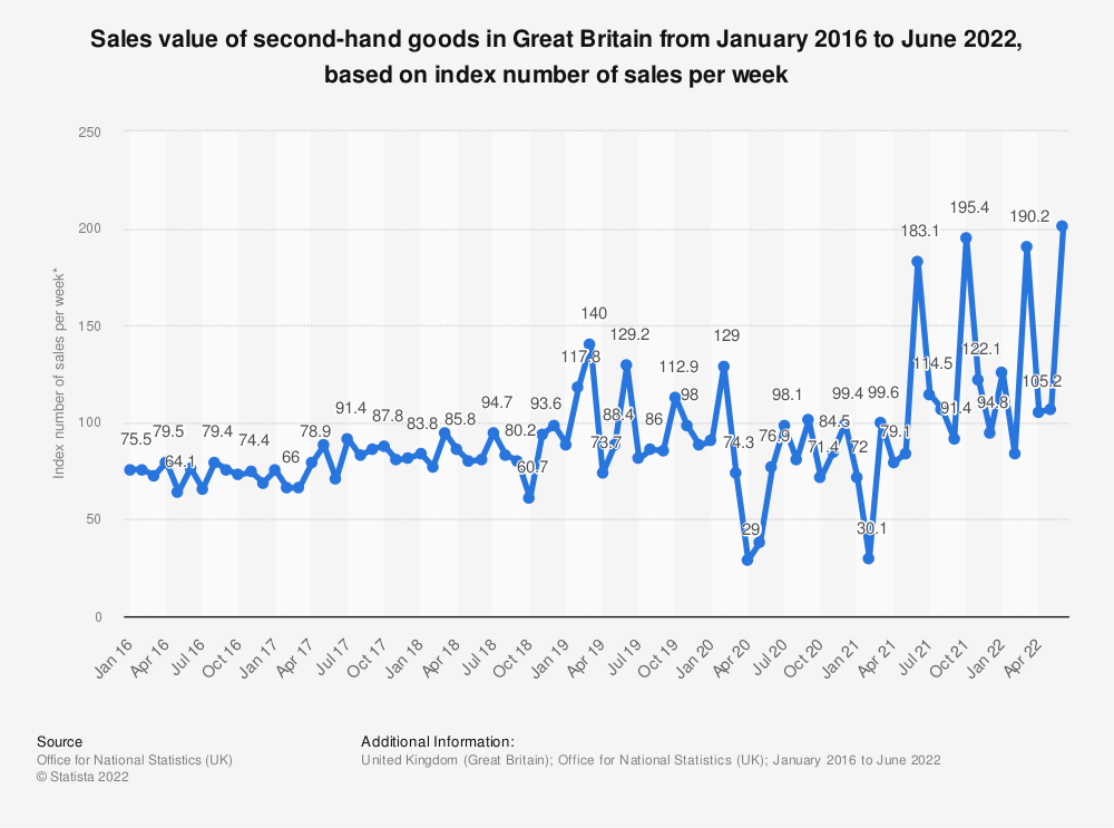 Statistic: Sales value of second-hand goods in Great Britain from January 2016 to May 2019, based on index number of sales per week* | Statista