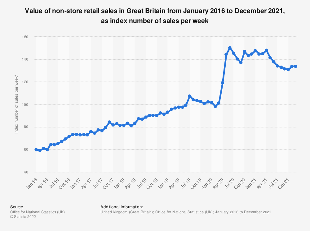 Statistic: Value of non-store retail sales in Great Britain from January 2016 to September 2019, as index number of sales per week* | Statista