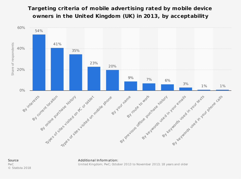 Statistic: Targeting criteria of mobile advertising rated by mobile device owners in the United Kingdom (UK) in 2013, by acceptability  | Statista