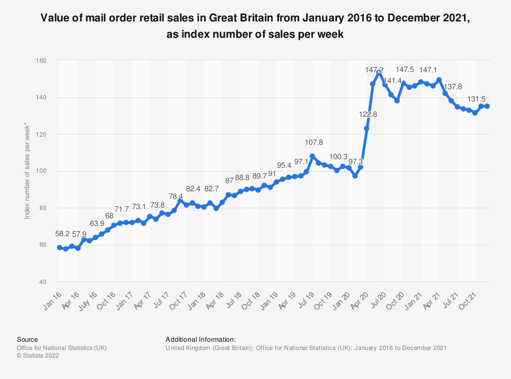 Statistic: Value of mail order retail sales in Great Britain from January 2016 to September 2019, as index number of sales per week* | Statista
