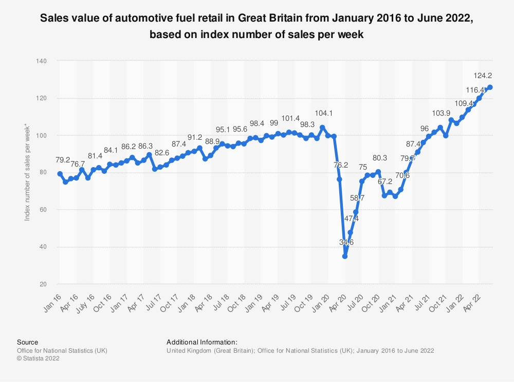Statistic: Sales value of automotive fuel retail in Great Britain from January 2016 to November 2020, based on index number of sales per week* | Statista