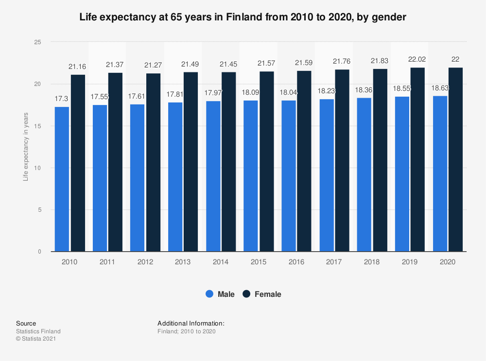 Statistic: Life expectancy at 65 years in Finland from 2008 to 2018, by gender | Statista