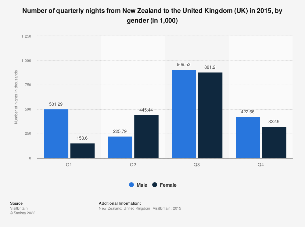 Statistic: Number of quarterly nights from New Zealand to the United Kingdom (UK) in 2015, by gender (in 1,000) | Statista