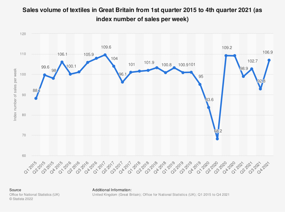 Statistic: Sales volume of textiles in Great Britain from 1st quarter 2015 to 4th quarter 2019 (as index number of sales per week) | Statista