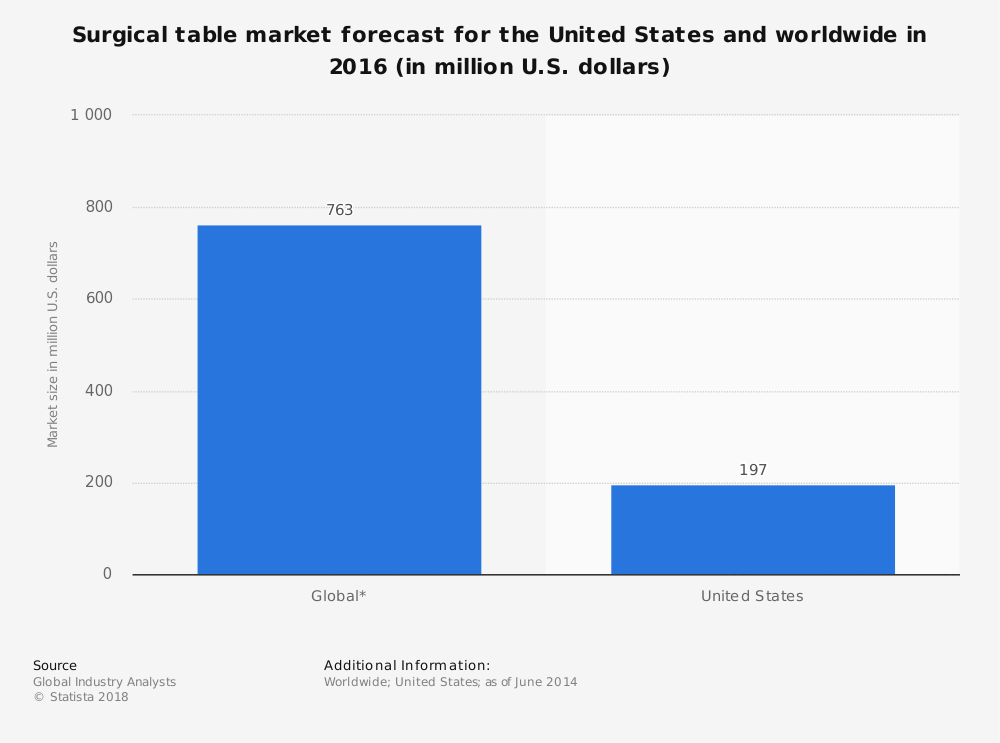 Statistic: Surgical table market forecast for the United States and worldwide in 2016 (in million U.S. dollars) | Statista
