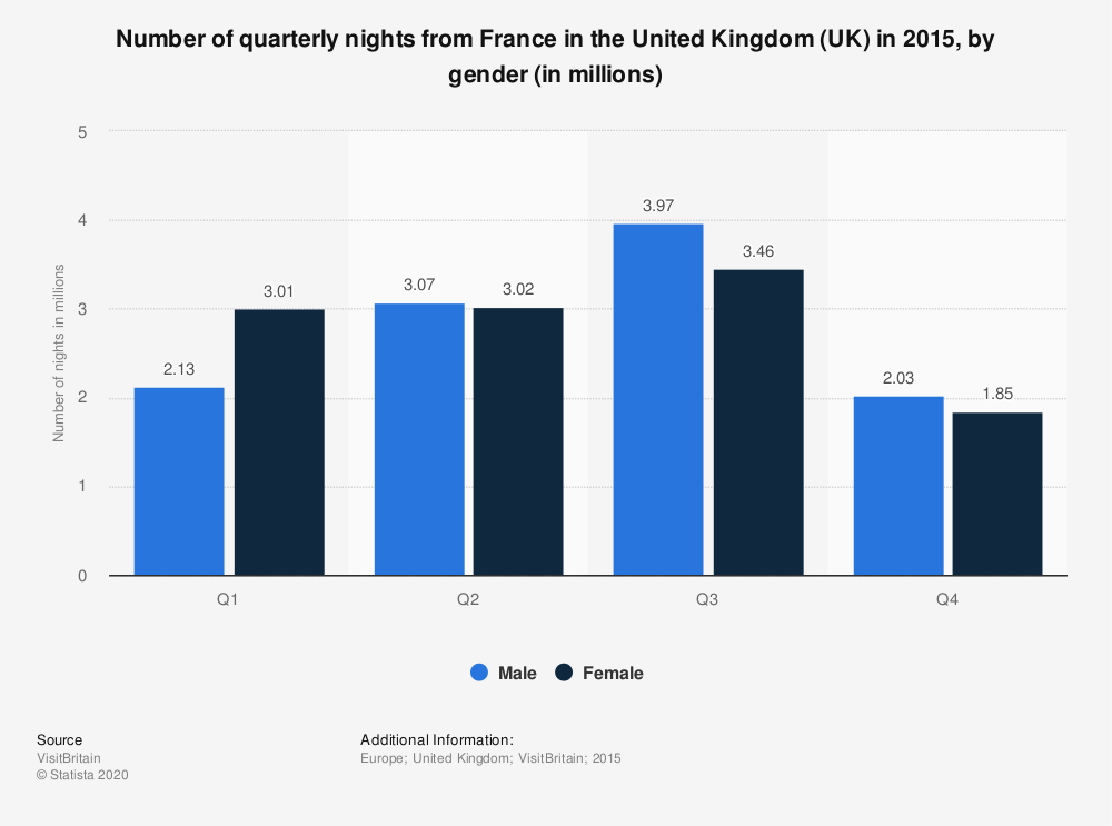 Statistic: Number of quarterly nights from France in the United Kingdom (UK) in 2015, by gender (in millions) | Statista